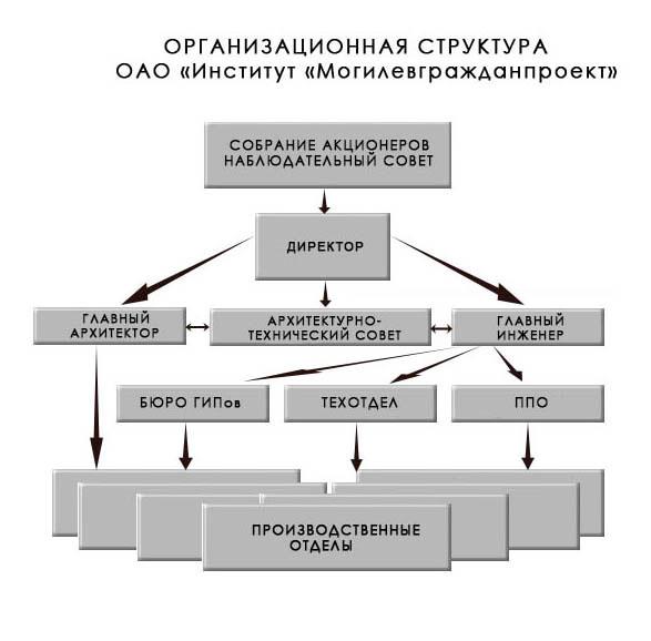 Главные лица института